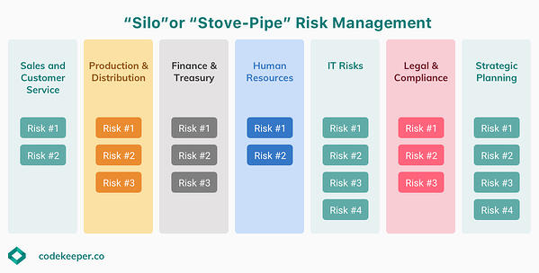 Silo-Risk-Management-Codekeeper.co